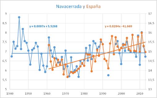 calentamiento-global-navacerrada-y-espana