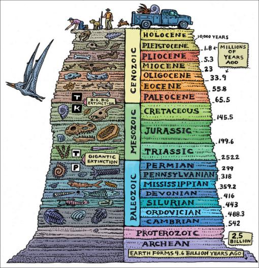eras-geologicas