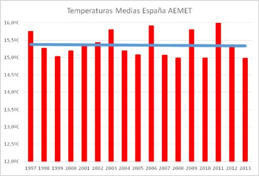 espana-calentamiento-global-17-anos