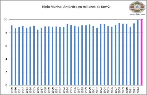 hielo-antartico-record-2014-anual-abs