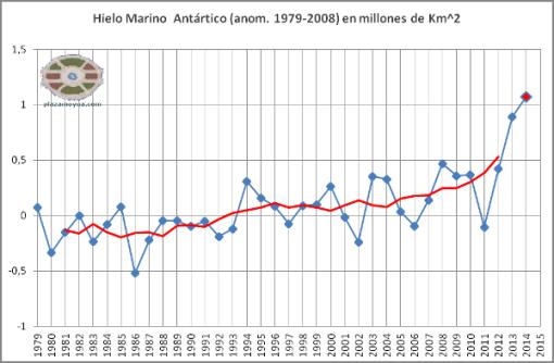 hielo-antartico-record-2014-anual