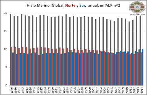 hielo-marino-absoluto-anual-global-artico-y-antartico