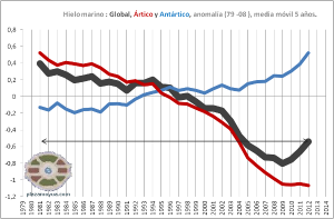 hielo-marino-global-artico-y-antartico-media-movil-5-anos