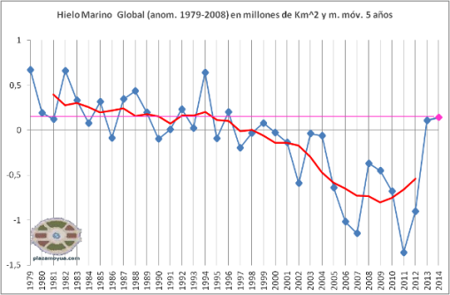 hielo-marino-global-junio-2014