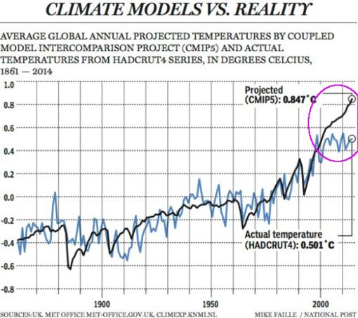 mckitrick-modelos-y-realidad-discrepancia