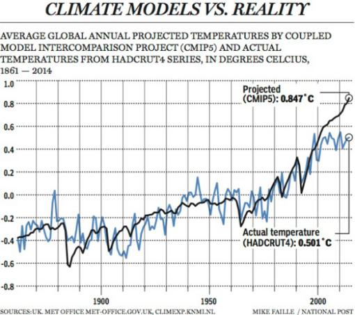 mckitrick-modelos-y-realidad