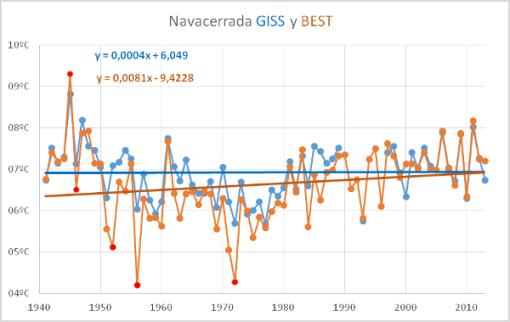 navacerrada-temperatura-giss-y-best