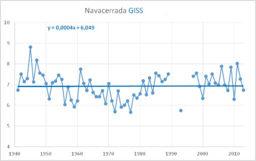 navacerrada-temperatura-giss