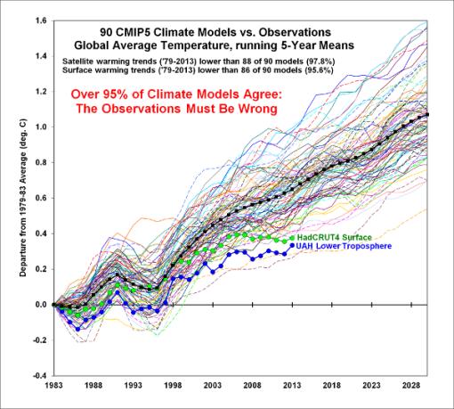 spencer-modelos-climaticos-y-realidad