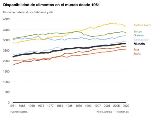 alimentos-en-el-mundo-desde-1960
