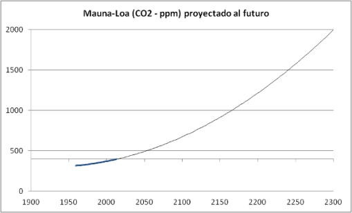 concentracion-co2-proyectada-2300