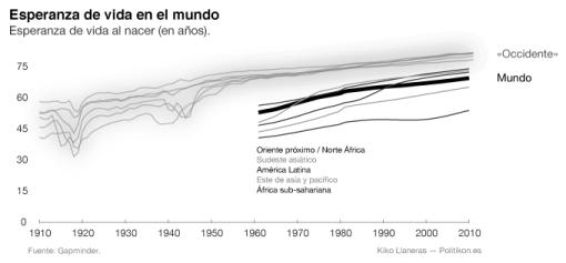 esperanza-de-vida-siglo-XX