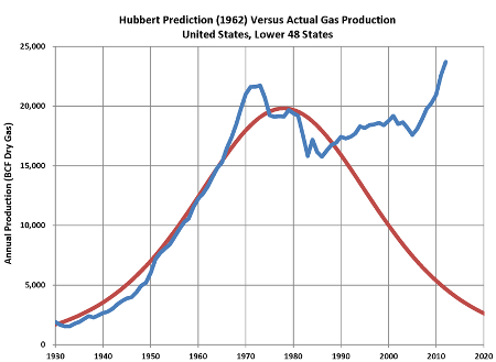 hubbert-and-peak-gas