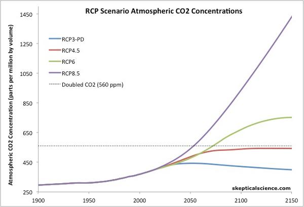 ipcc-concentracion-co2-escenarios