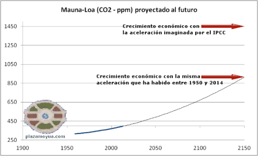 ipcc-concentraciones-co2-imaginarias