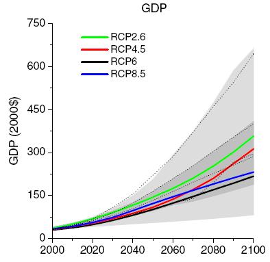 ipcc-rcps-crecimiento