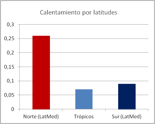 calentamiento-no-tan-global-uah-entre-latitudes-medias
