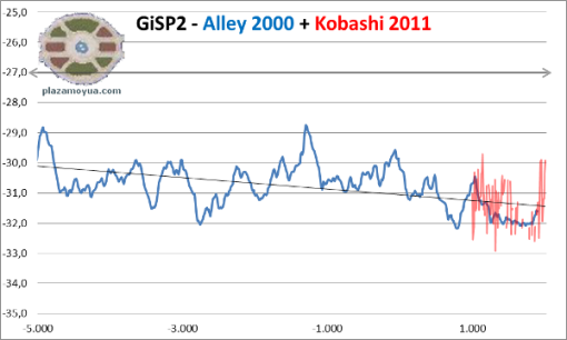 gisp2-alley-kobashi-7000