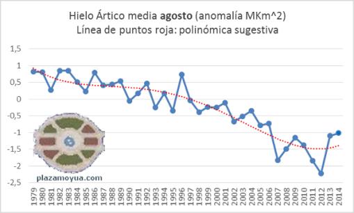 hielo-artico-agosto-hasta-2014