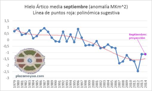 hielo-artico-hasta-septiembre-2014-proyeccion