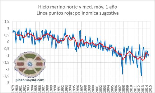 hielo-artico-mensual-hasta-agosto-2014