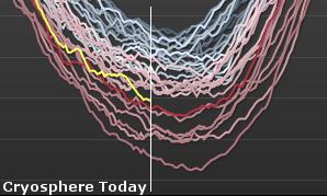 hielo-artico-minimos-anuales-grafico
