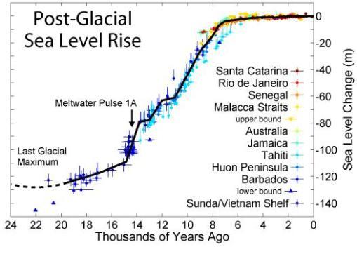 holocene-sea-level-rise-graph