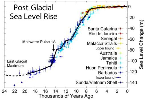 holocene-sea-level-rise-graph