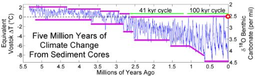 registro-temperaturas-geologicas-limites