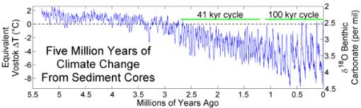 registro-temperaturas-geologicas-wikipedia