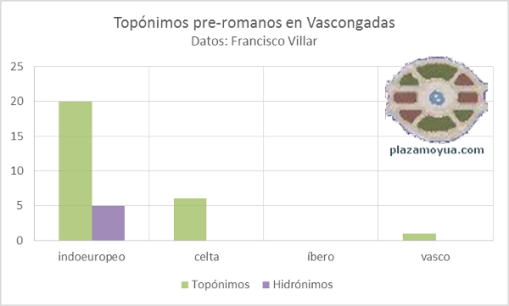 toponimos-pre-romanos-vascongadas-villar