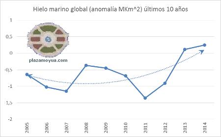 banquisa-global-ultimos-10-anhos