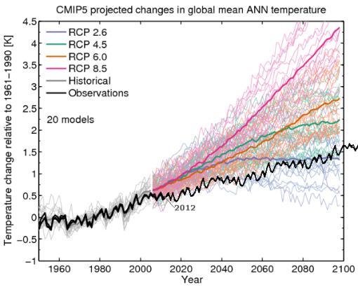 calentamiento-global-camino-que-llevamos