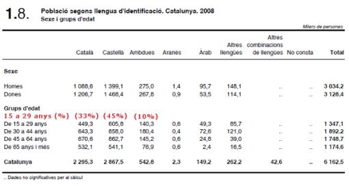 eulp-2008-lengua-identificacion-por-edad
