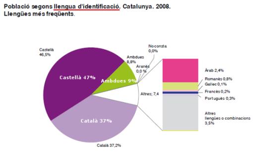eulp-2008-lengua-identificacion