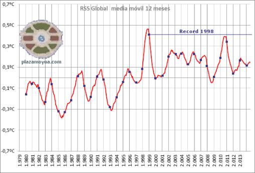2014-ano-mas-caliente-no-rss