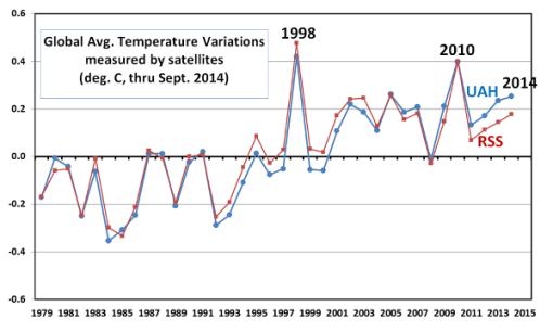 2014-no-record-calentamiento-global-rss-y-uah