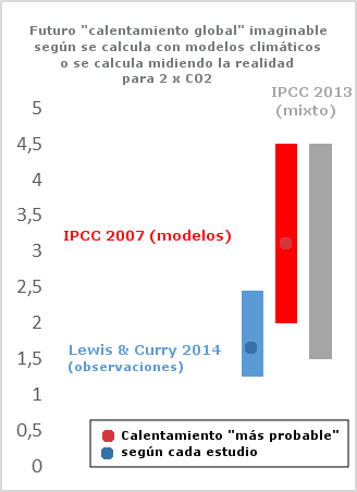 lewis-y-curry-vs-ipcc