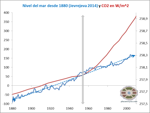 https://plazamoyua.files.wordpress.com/2014/10/nivel-del-mar-jevrejeva-y-co2-en-vatios.png
