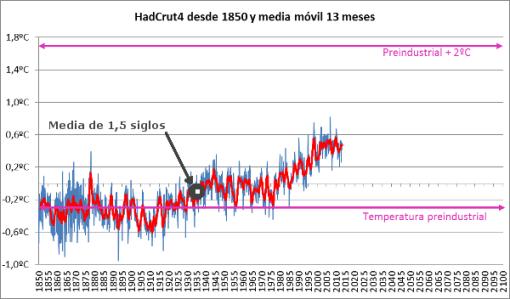 2-grados-sobre-preindustrial-media-siglo