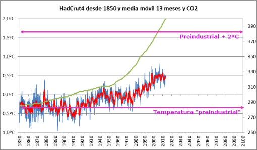 https://plazamoyua.files.wordpress.com/2014/11/2-grados-sobre-preindustrial-y-co2.png?w=510