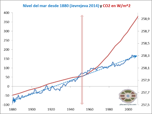 https://plazamoyua.files.wordpress.com/2014/11/nivel-del-mar-jevrejeva-2014-y-co2.png?w=510
