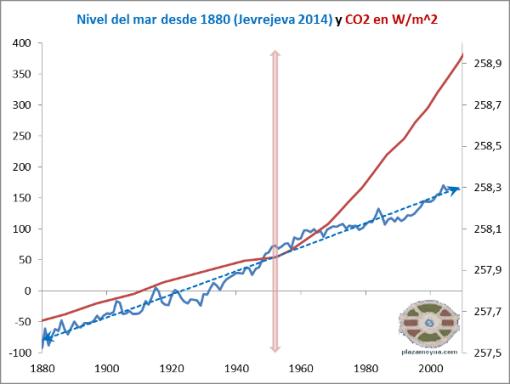 nivel-del-mar-jevrejeva-2014-y-co2