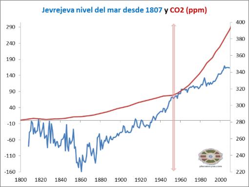 nivel-del-mar-jevrejeva-y-trenberth