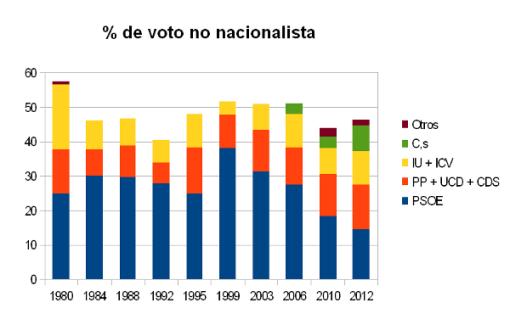 votoscatB