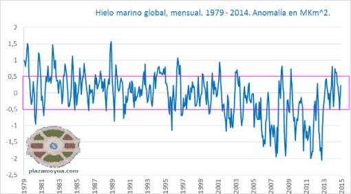2014-record-hielo-marino-siglo-xxi-datos-mensuales