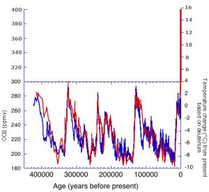 correlacion-co2-temperatura-4