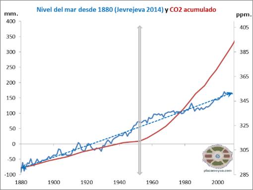 correlacion-nivel-del-mar-jevrejeva-y-co2