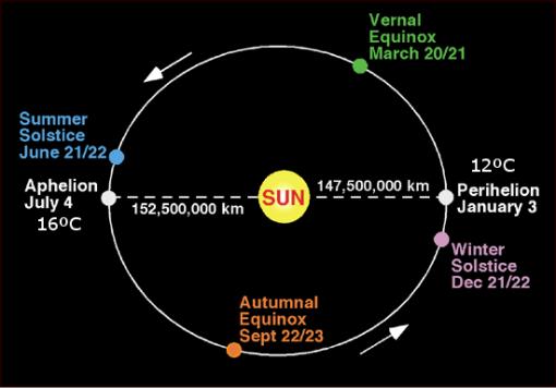distancia-sol-y-temperatura