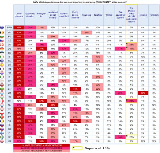 eurobarometro-otono-2014-cambio-climatico